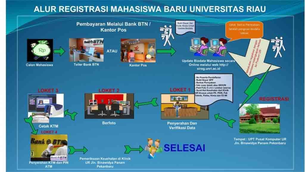 alur-registrasi-mahasiswa-baru-UR-ta-2013-2014